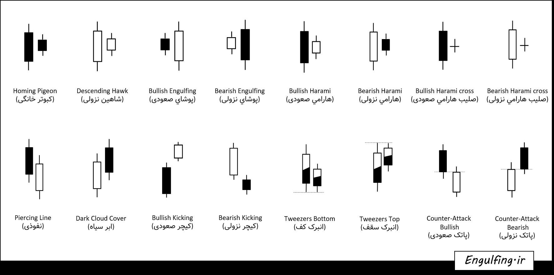 فیلتر الگوهای دو کندلی