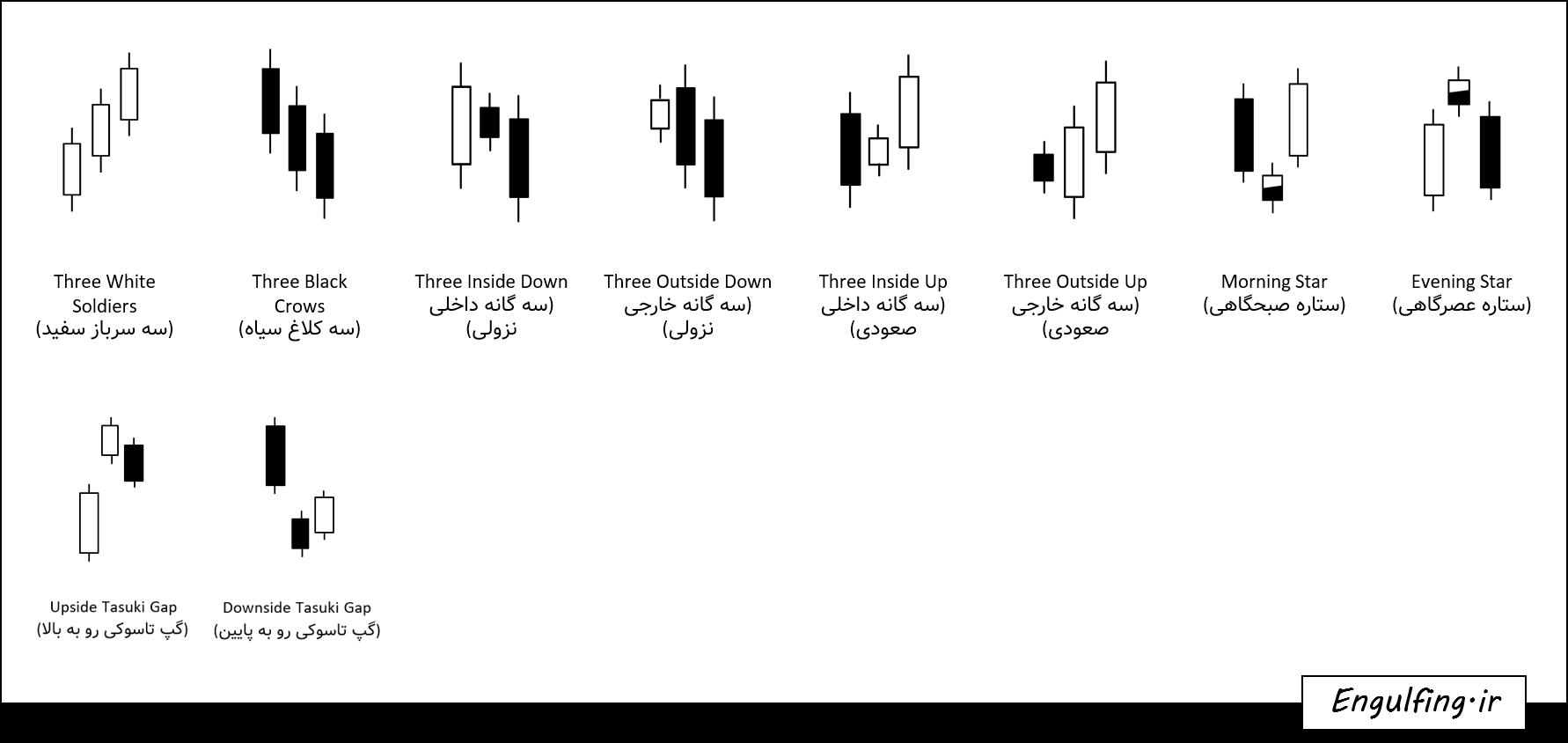 فیلتر الگوهای سه کندلی
