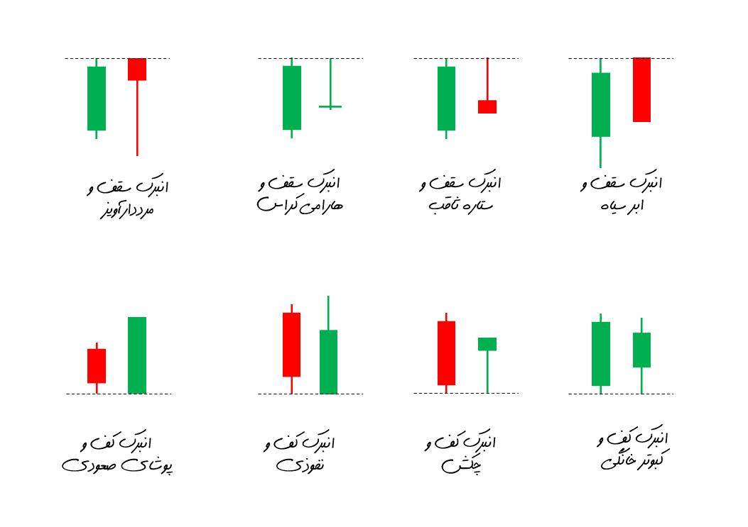 ترکیب انبرکها با سایر الگوها